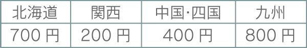 バルーン電報の配送料金表